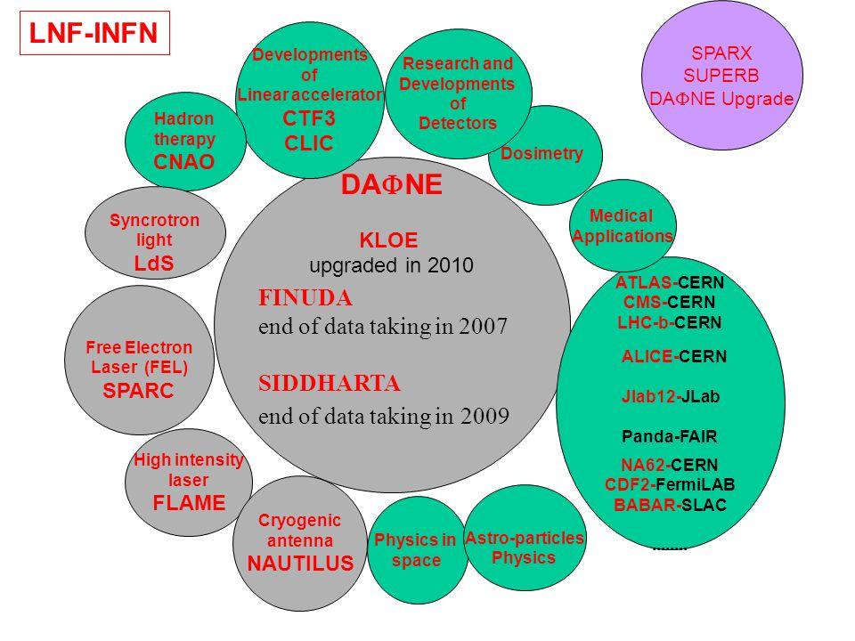 LNF-INFN DAFNE FINUDA end of data taking in 2007 SIDDHARTA