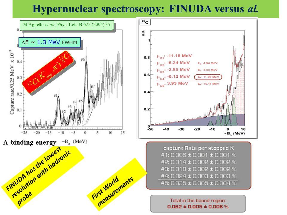 Hypernuclear spectroscopy: FINUDA versus al.
