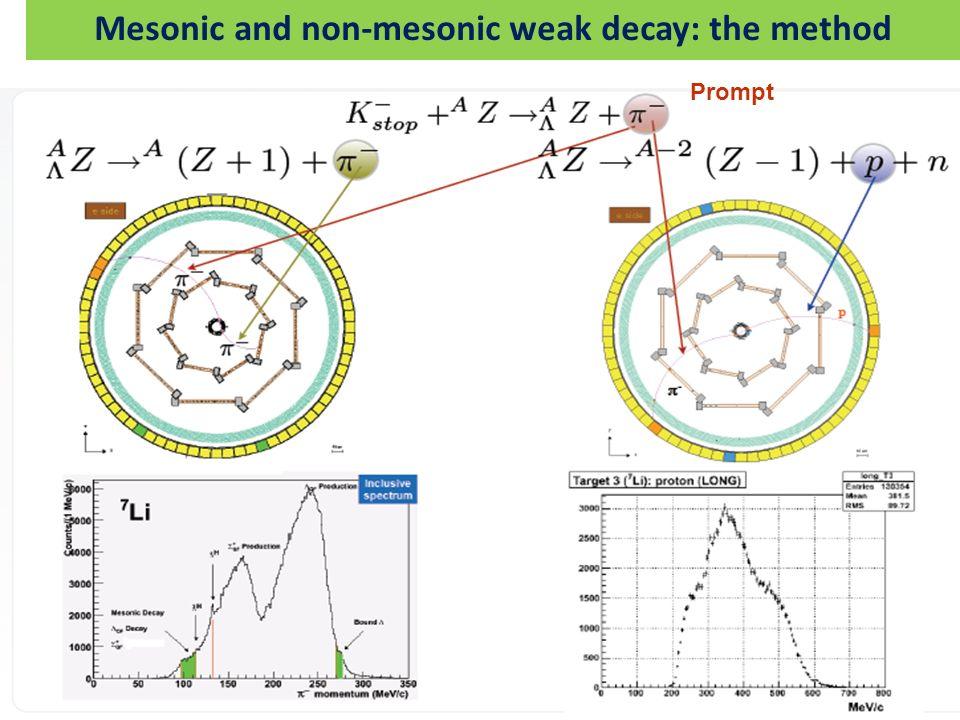Mesonic and non-mesonic weak decay: the method
