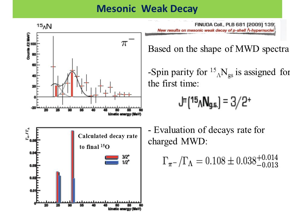 Mesonic Weak Decay Based on the shape of MWD spectra