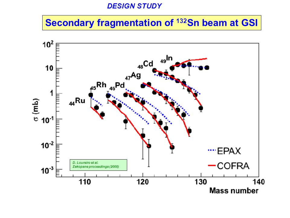 Secondary fragmentation of 132Sn beam at GSI