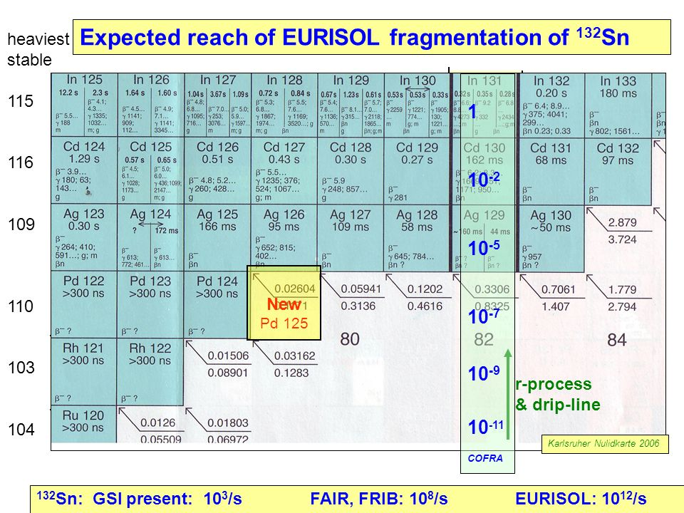 Expected reach of EURISOL fragmentation of 132Sn