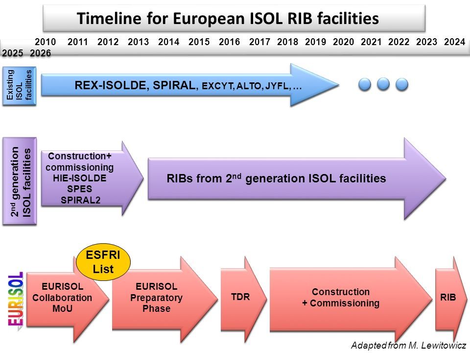 Timeline for European ISOL RIB facilities
