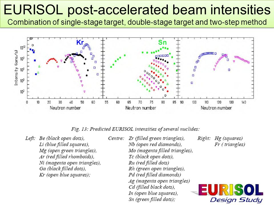 EURISOL post-accelerated beam intensities Combination of single-stage target, double-stage target and two-step method