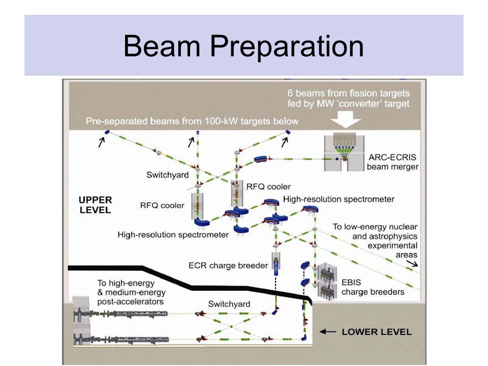 Beam Preparation