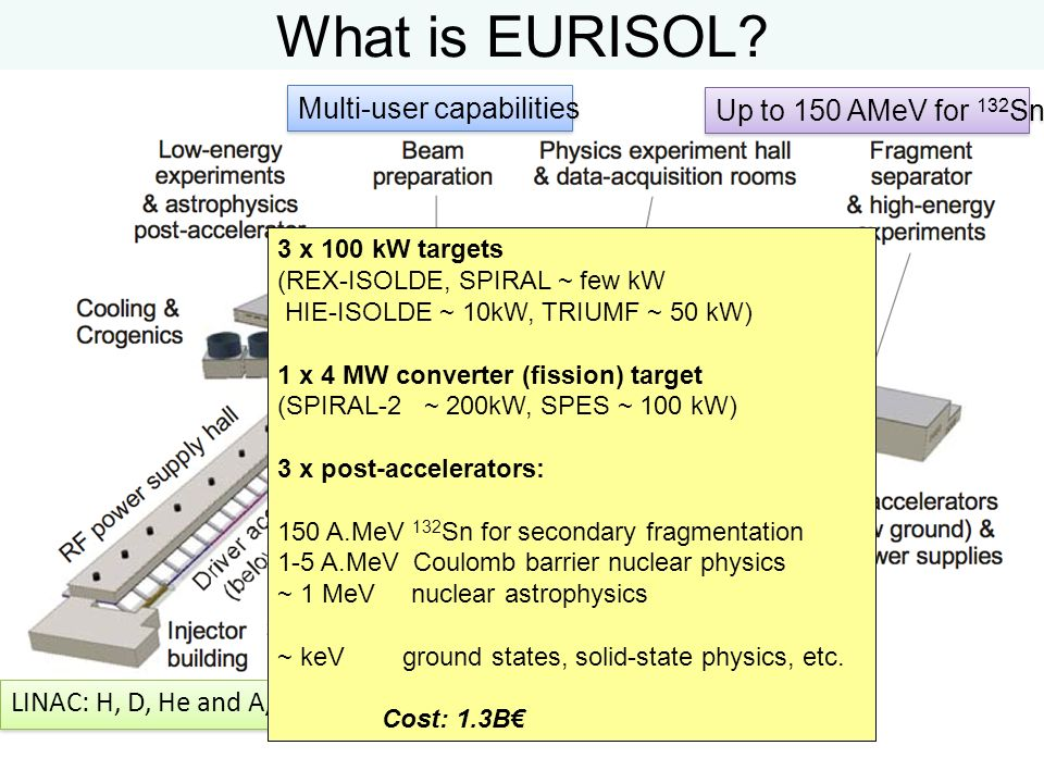 What is EURISOL Multi-user capabilities Up to 150 AMeV for 132Sn 235U