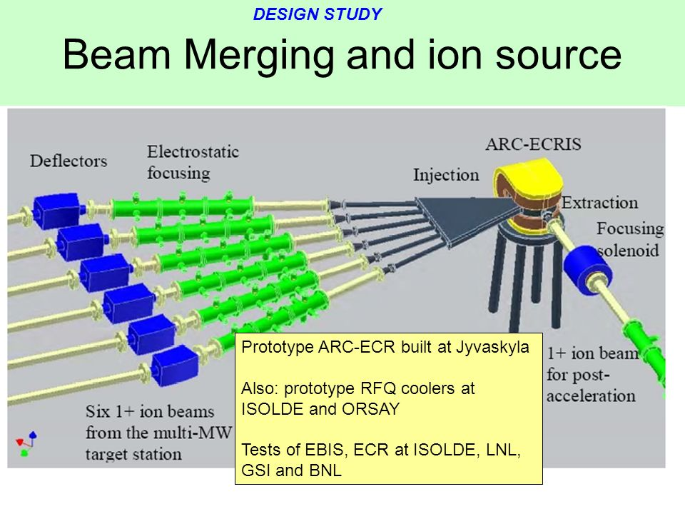 Beam Merging and ion source