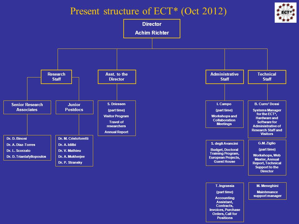 Present structure of ECT* (Oct 2012)