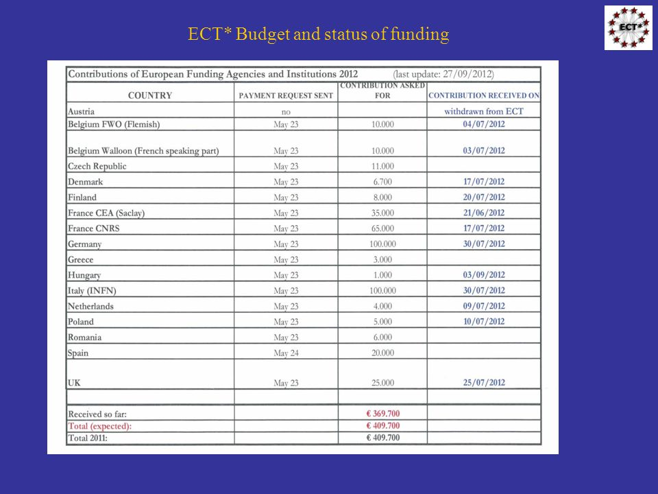 ECT* Budget and status of funding