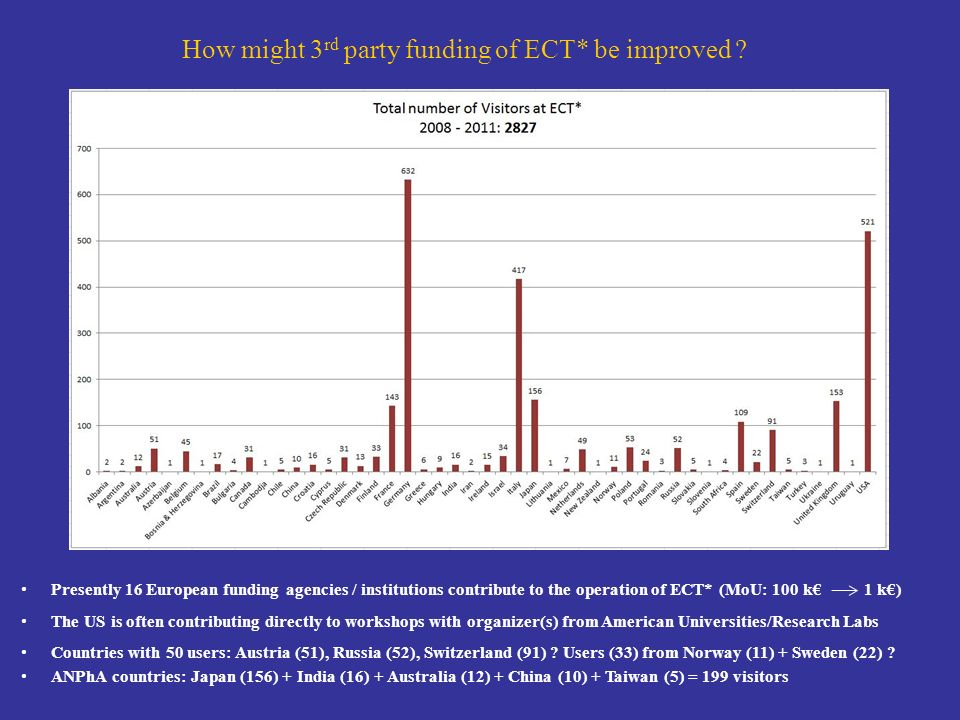 How might 3rd party funding of ECT* be improved
