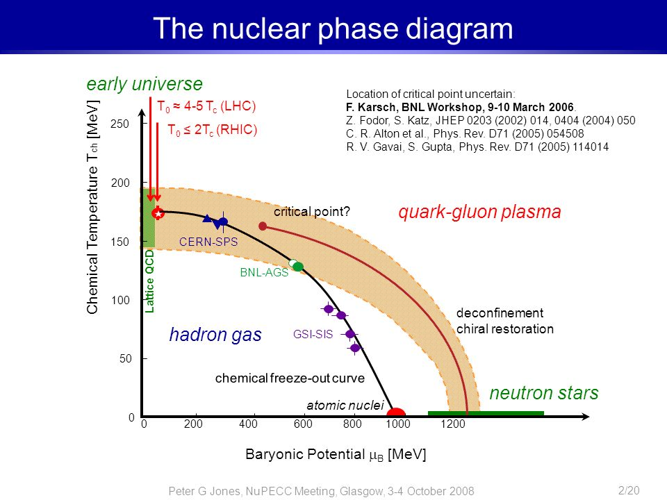The nuclear phase diagram