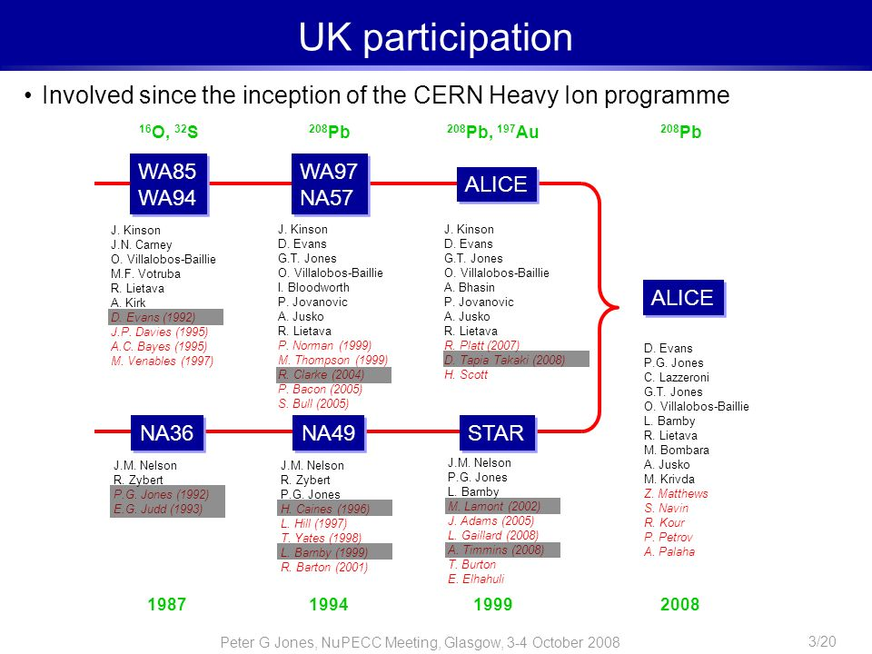 UK participation Involved since the inception of the CERN Heavy Ion programme. 16O, 32S. 208Pb. 208Pb, 197Au.