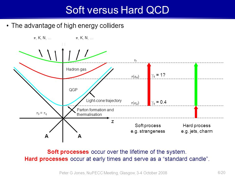Soft versus Hard QCD The advantage of high energy colliders