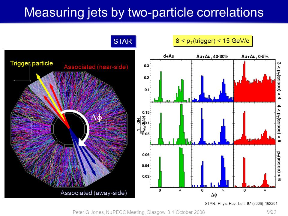 Measuring jets by two-particle correlations