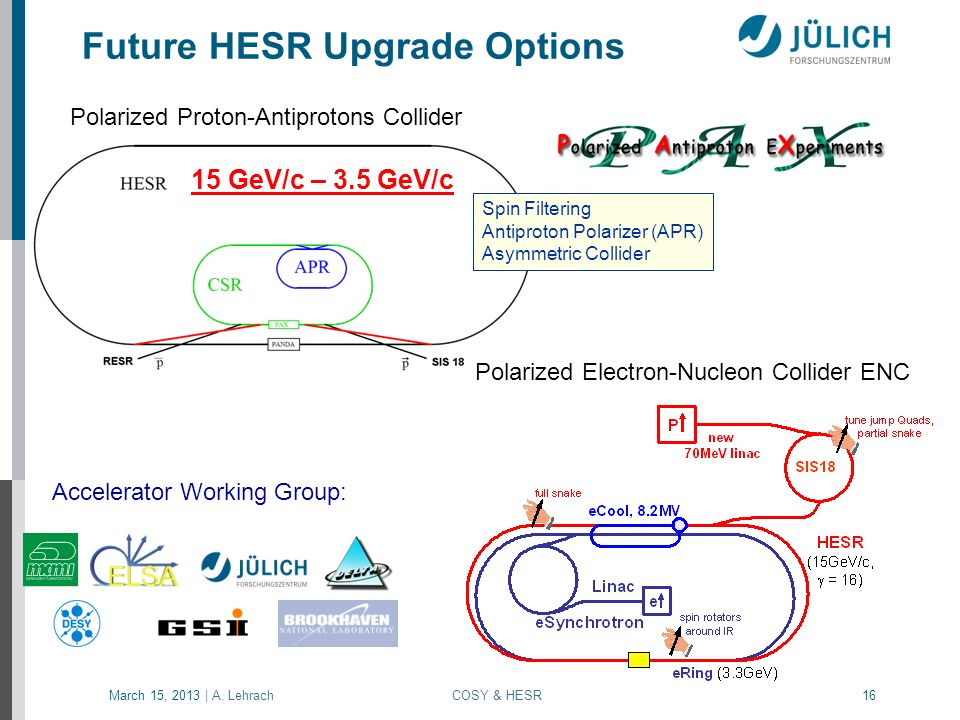 Future HESR Upgrade Options