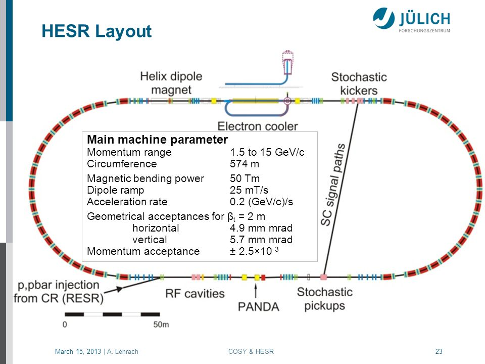 HESR Layout Main machine parameter Momentum range 1.5 to 15 GeV/c