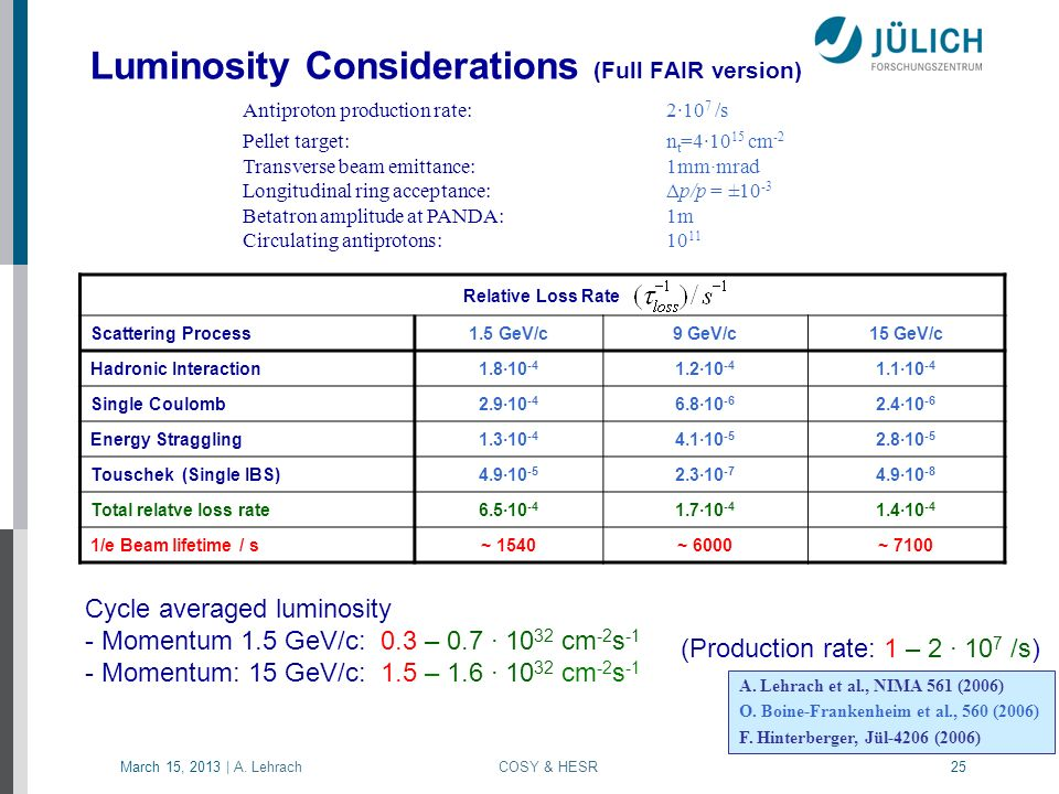 Luminosity Considerations (Full FAIR version)