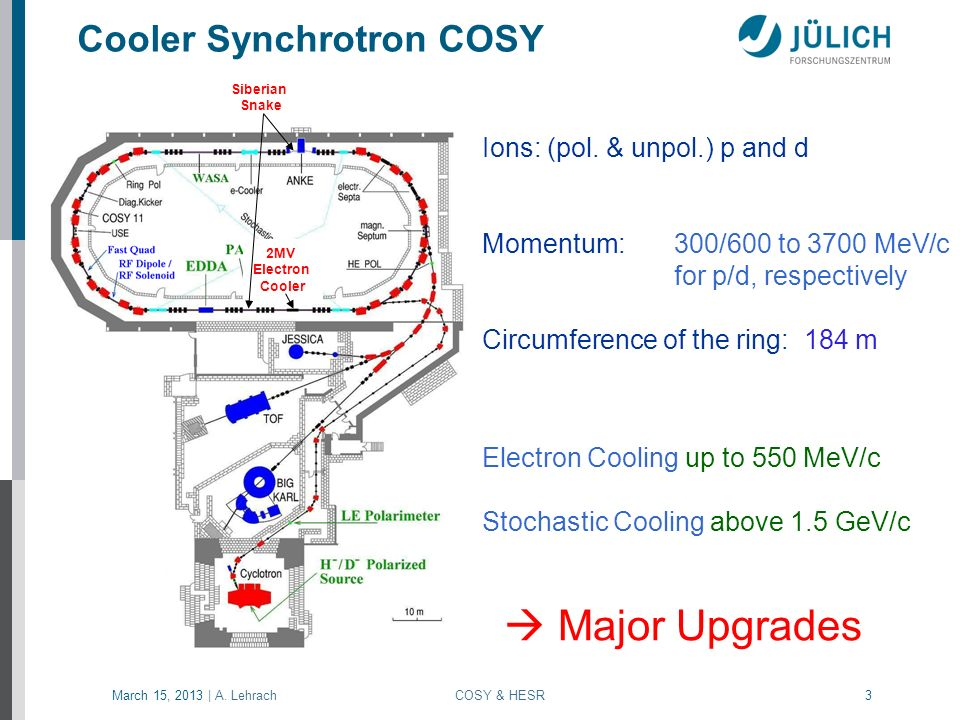 Cooler Synchrotron COSY