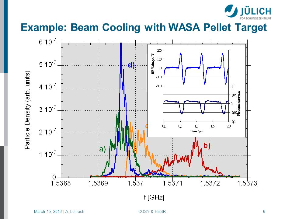 Example: Beam Cooling with WASA Pellet Target