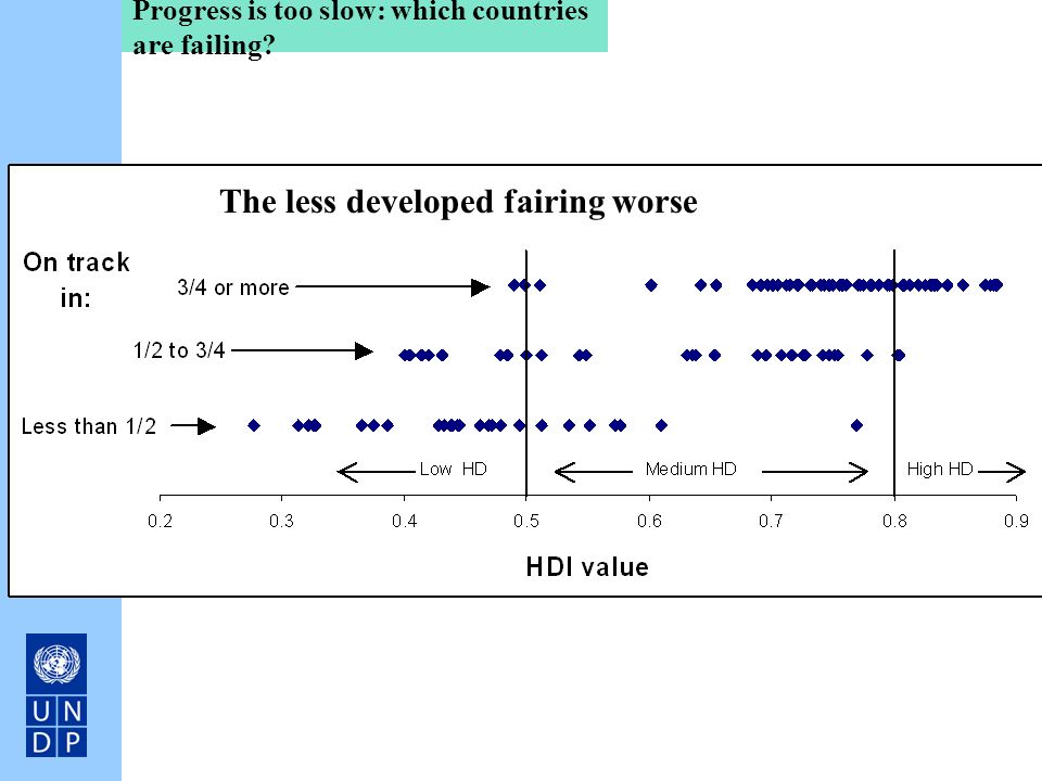 Progress is too slow: which countries are failing