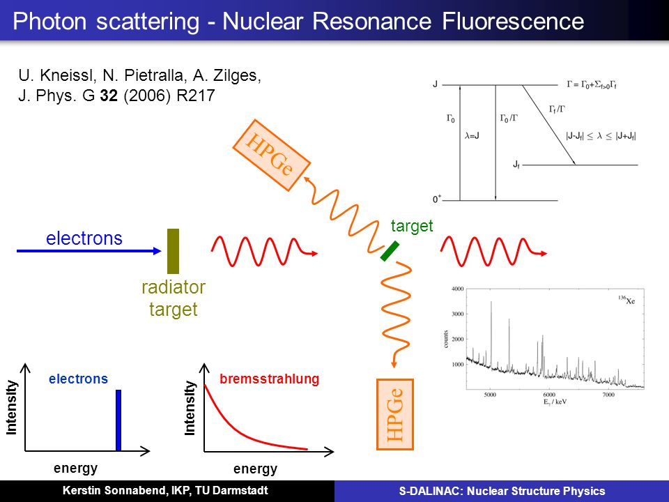 Photon scattering - Nuclear Resonance Fluorescence