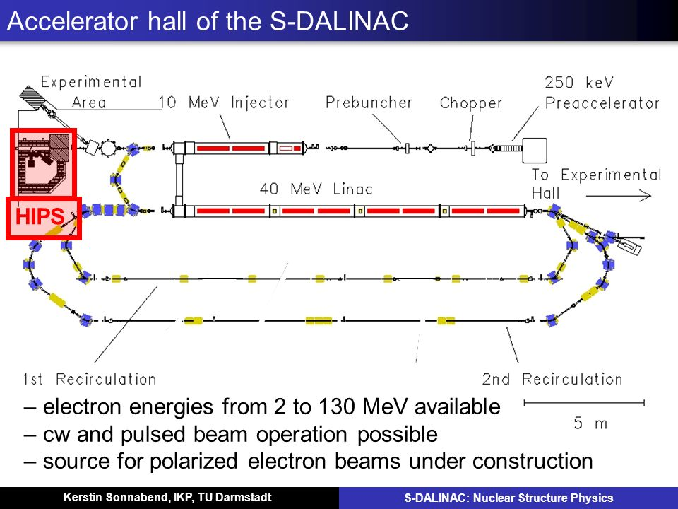 Accelerator hall of the S-DALINAC