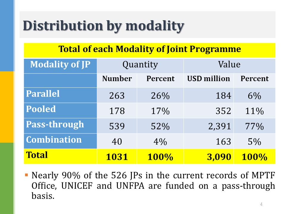 Distribution by modality