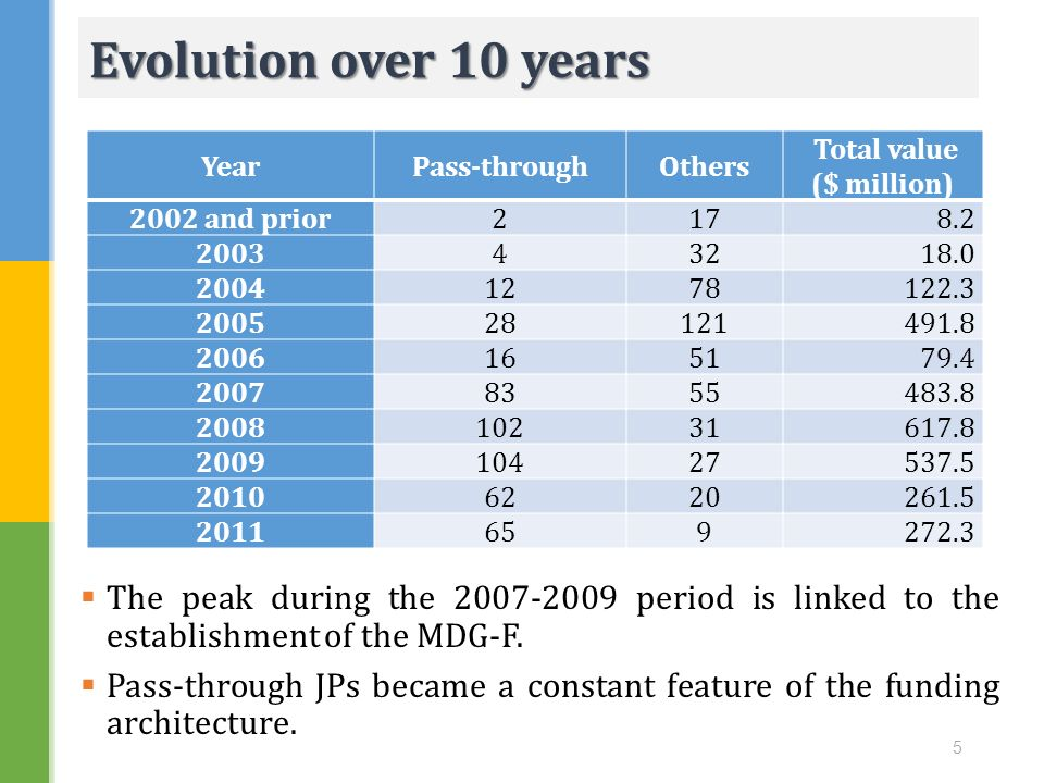 Evolution over 10 years Year. Pass-through. Others. Total value. ($ million) 2002 and prior. 2.