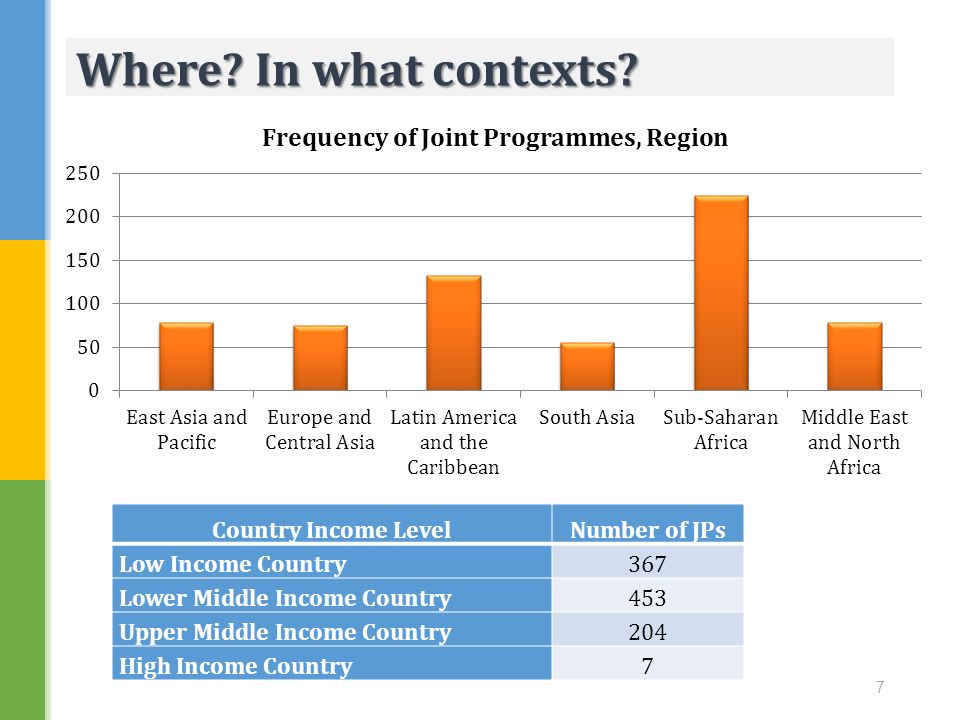 Where In what contexts Country Income Level Number of JPs
