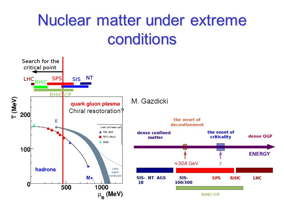 Nuclear matter under extreme conditions