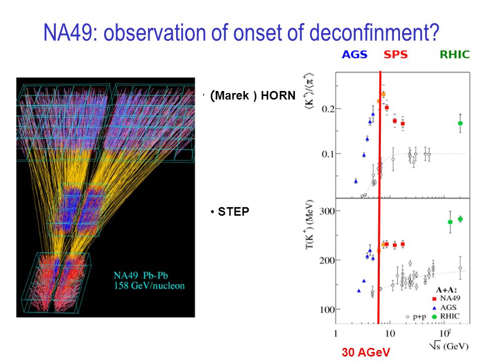 NA49: observation of onset of deconfinment