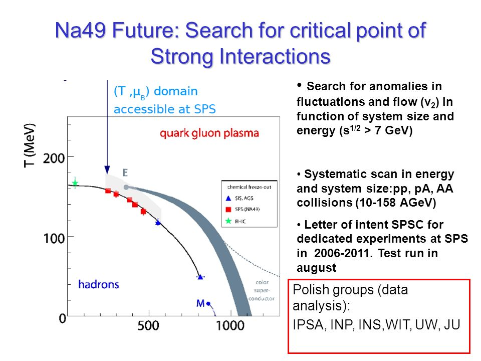 Na49 Future: Search for critical point of Strong Interactions