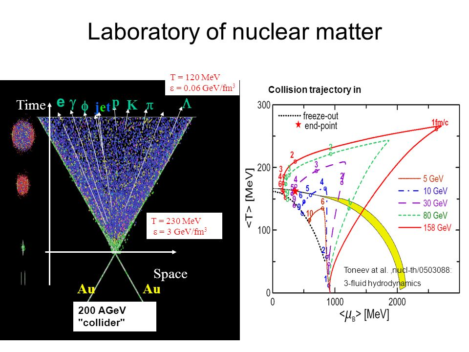 Laboratory of nuclear matter