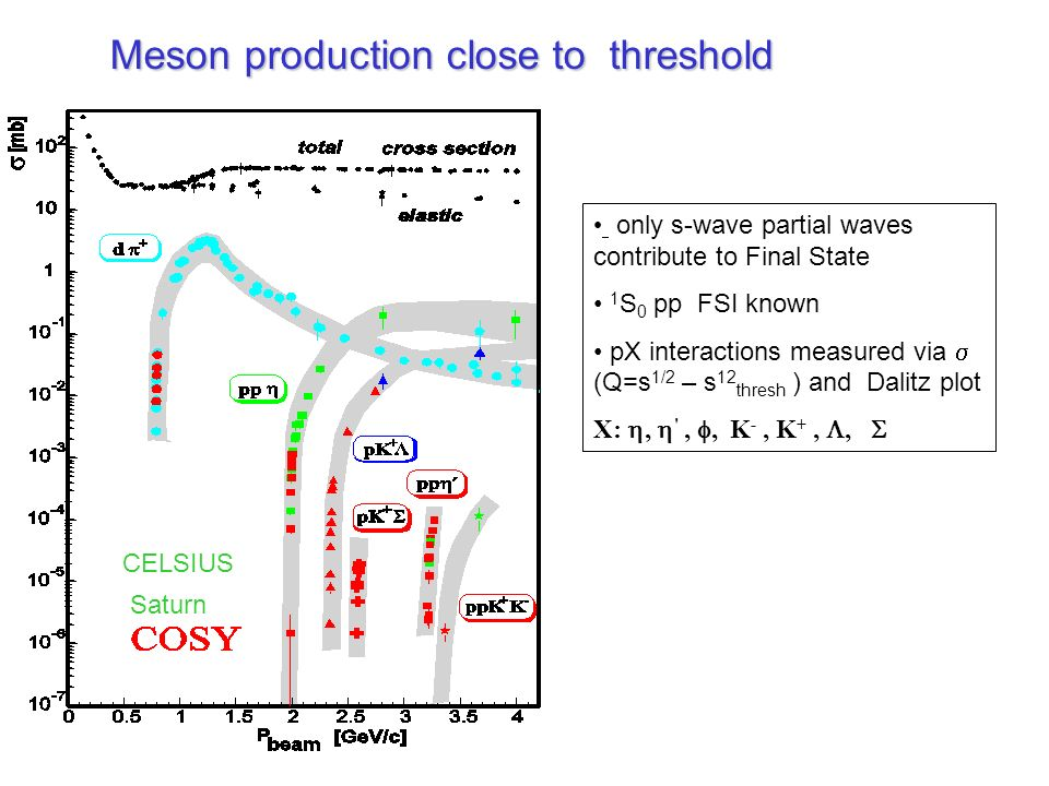 Meson production close to threshold