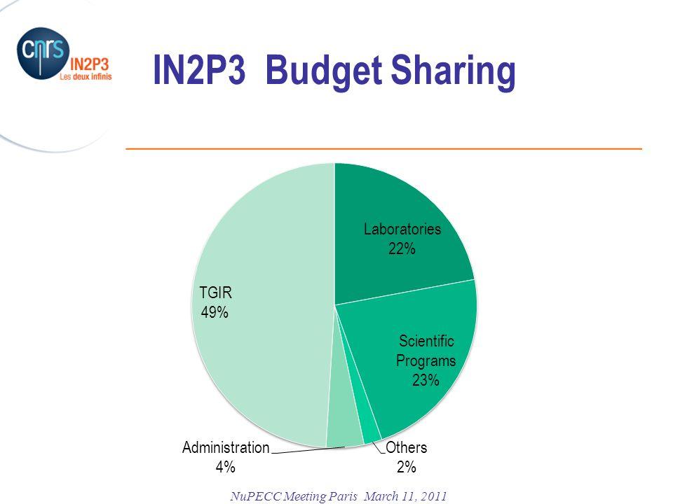 IN2P3 Budget Sharing. Large scale infrastructures GANILSP2 LHC ContribCERN XFEL FAIR EGO VIRGO HESS CTA R&DKM3/EMSO LSST.