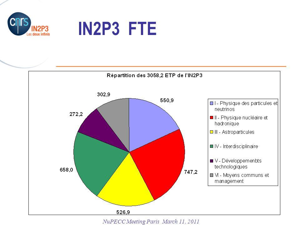 IN2P3 FTE