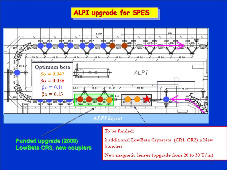ALPI upgrade for SPES Optimum beta βo = 0.047 βo = 0.056 βo = 0.11
