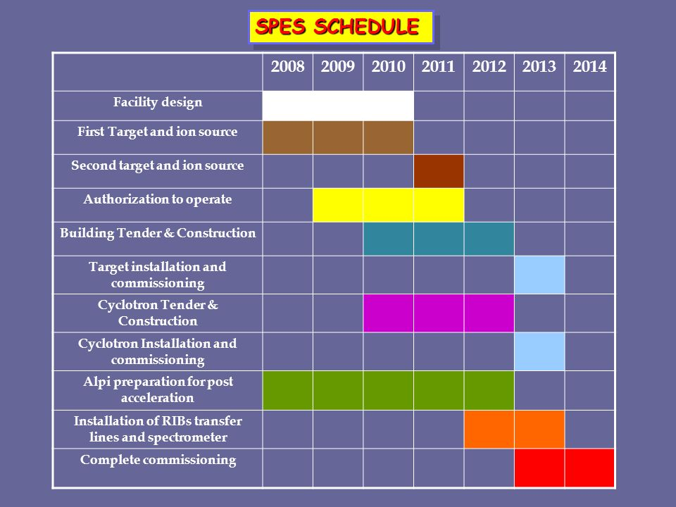 SPES SCHEDULE 2008 2009 2010 2011 2012 2013 2014 Facility design
