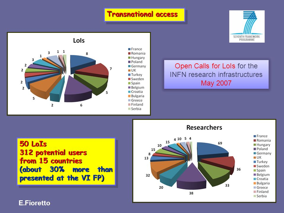 Open Calls for LoIs for the INFN research infrastructures May 2007