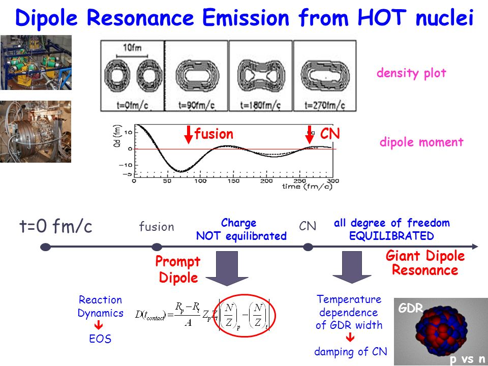 Dipole Resonance Emission from HOT nuclei