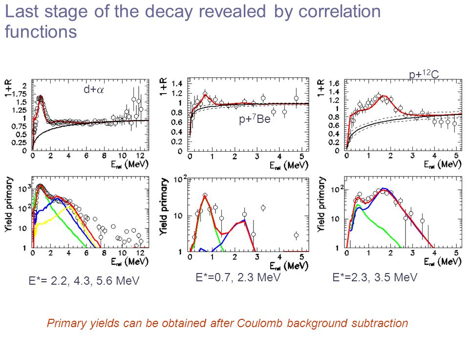 Last stage of the decay revealed by correlation functions
