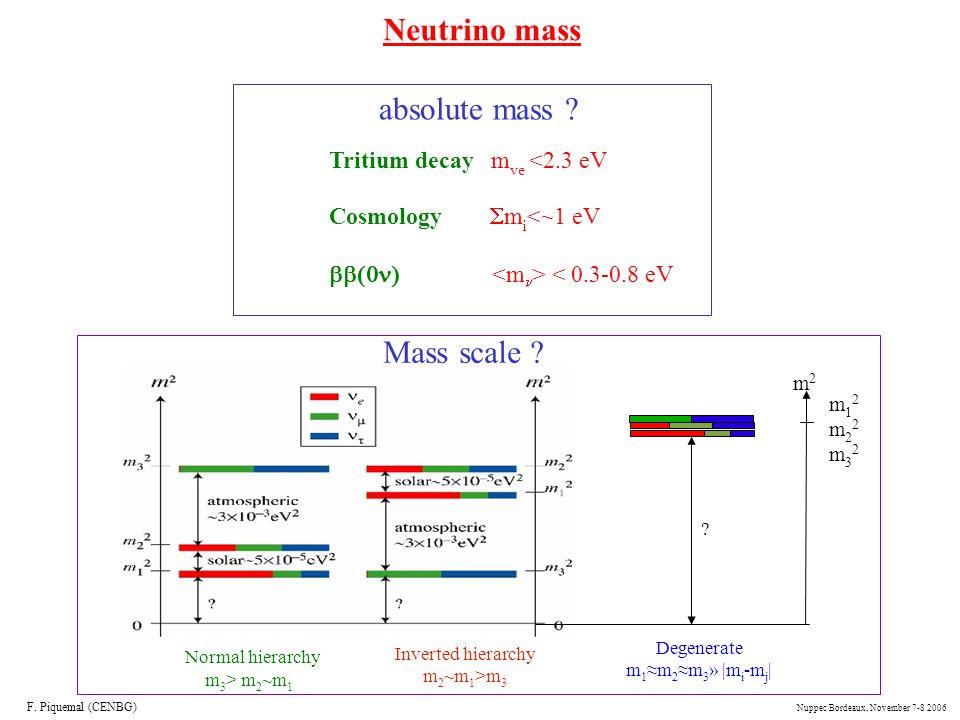 Neutrino mass absolute mass Mass scale