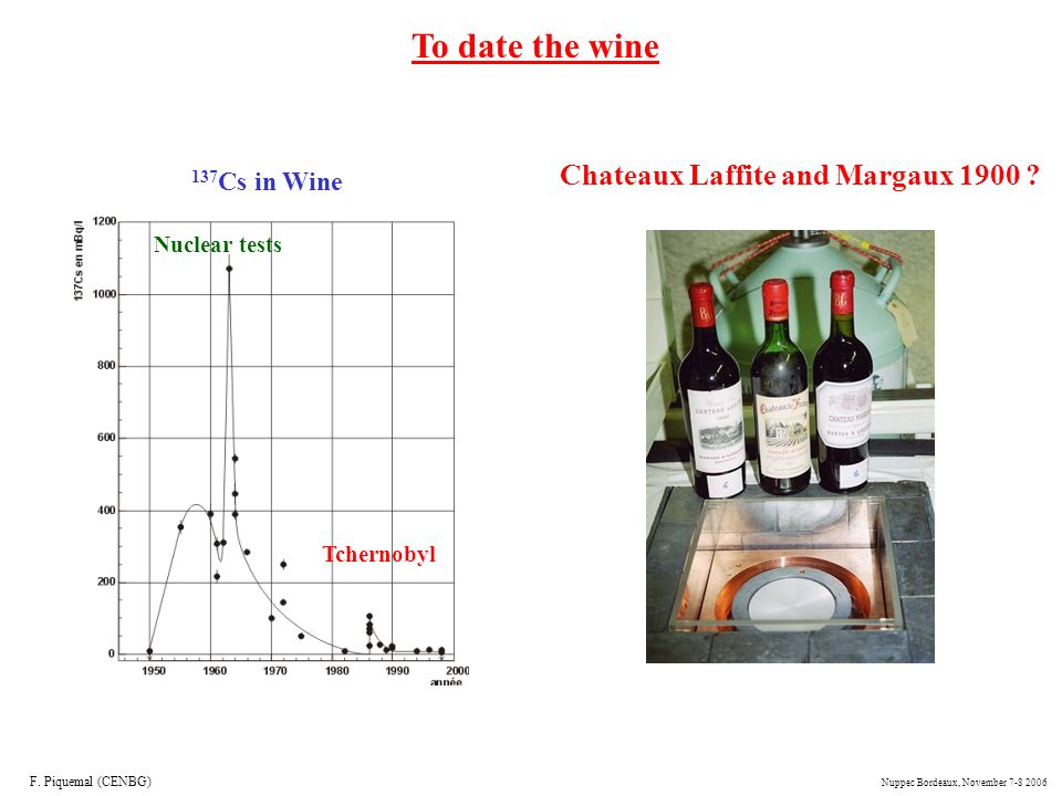 To date the wine Chateaux Laffite and Margaux 1900 137Cs in Wine