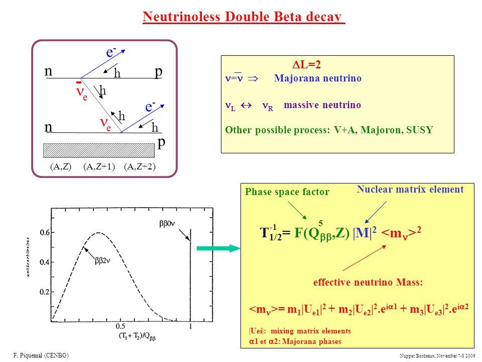 n p e- e Neutrinoless Double Beta decay