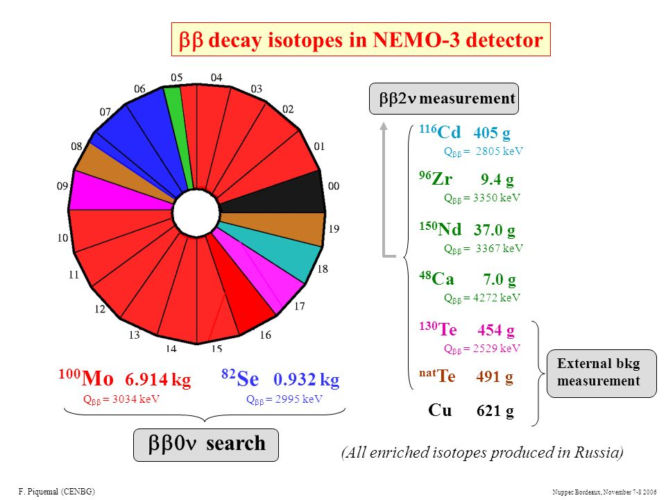 bb decay isotopes in NEMO-3 detector