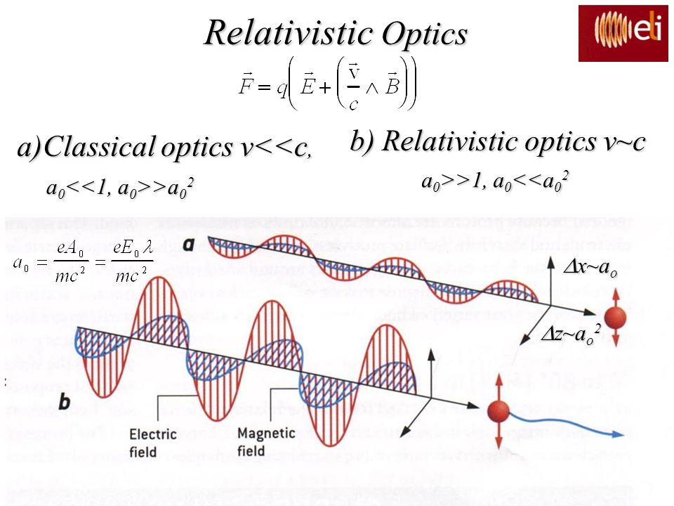 Relativistic Optics b) Relativistic optics v~c