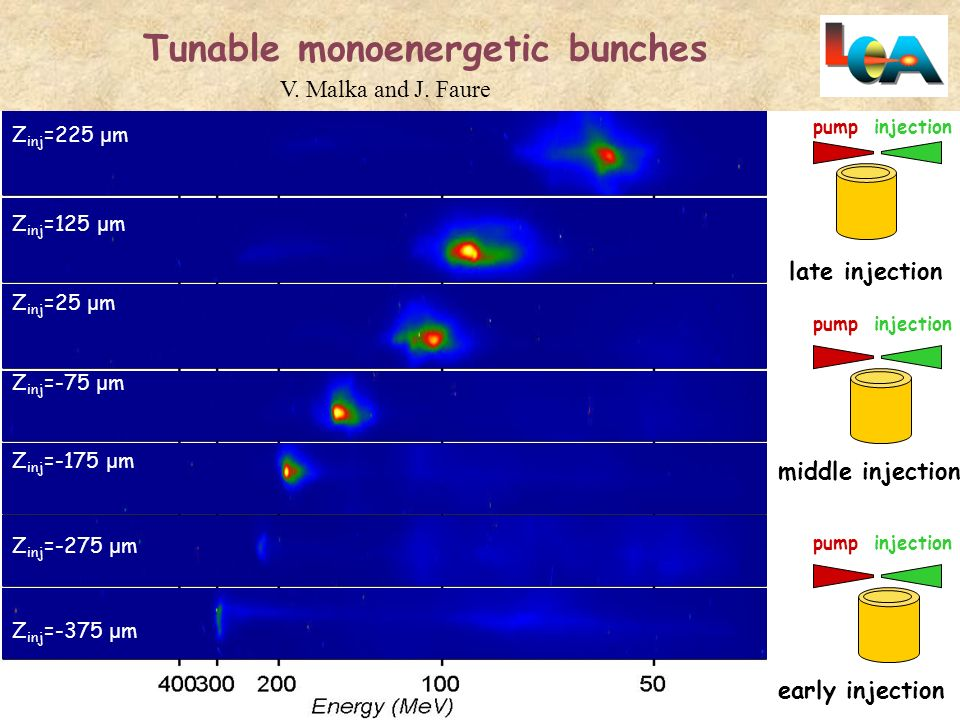 Tunable monoenergetic bunches