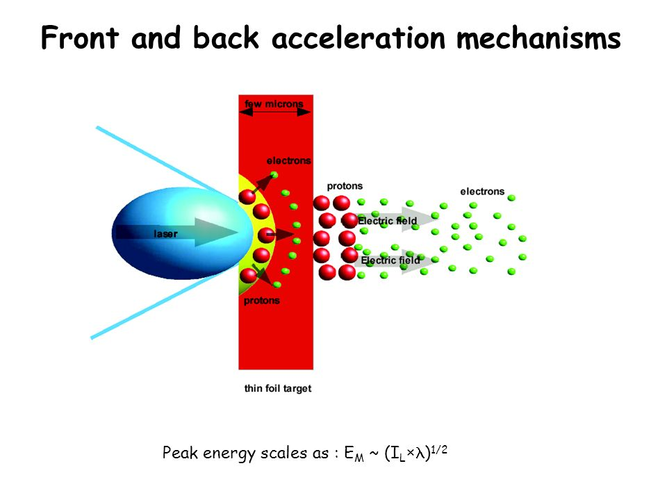 Front and back acceleration mechanisms