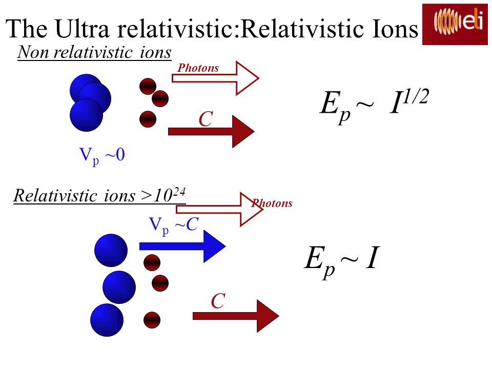 Ep ~ I1/2 Ep ~ I The Ultra relativistic:Relativistic Ions C C