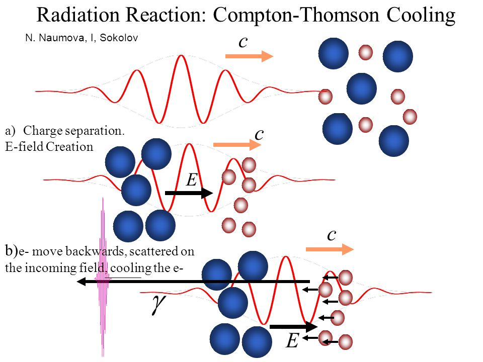  Radiation Reaction: Compton-Thomson Cooling c c c E E